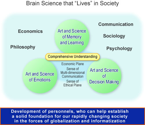 "Brain Science that ""Lives"" in Society"